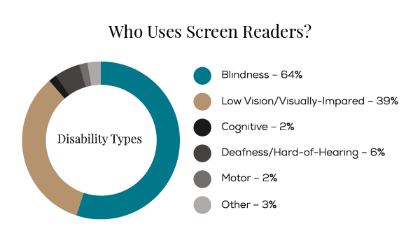 disability graphic screen readers