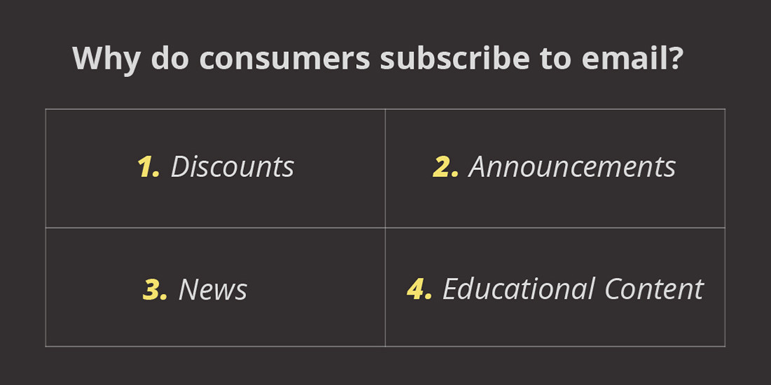 consumers subscribe to email for discounts, announcements, news, and educational content